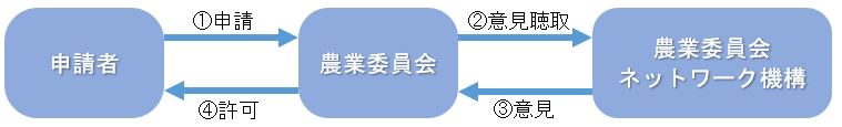 4条許可申請の流れ4ha以下
